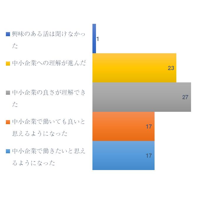 和歌山考え方の変化グラフ