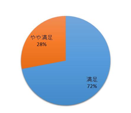 和歌山満足度のグラフ